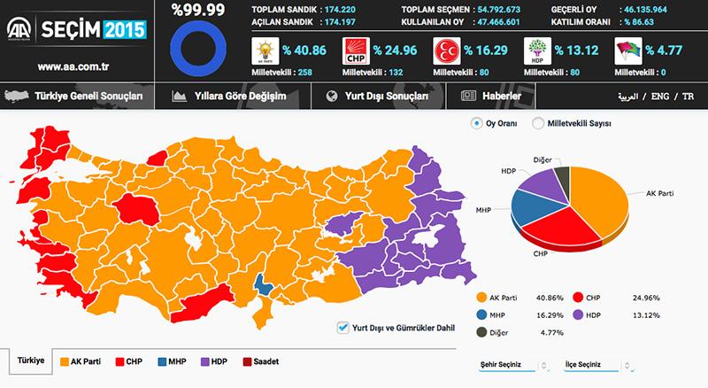 Anadolu Ajansı'na göre 2015 seçim sonuçları (Türkiye Geneli)